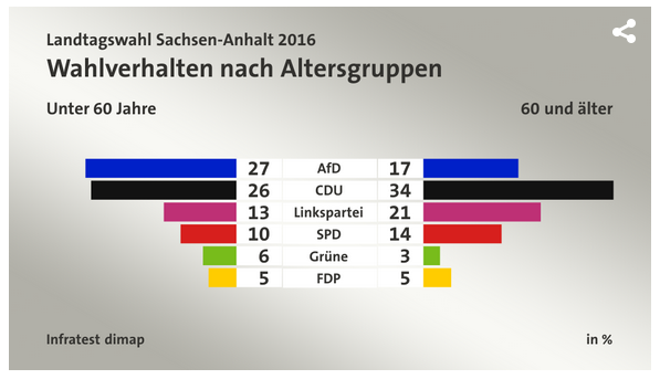 Partiuppslutnaden i Sachsen-Anhalt syner eit tydelegt skilje millom dei yver 60 og dei under 60.