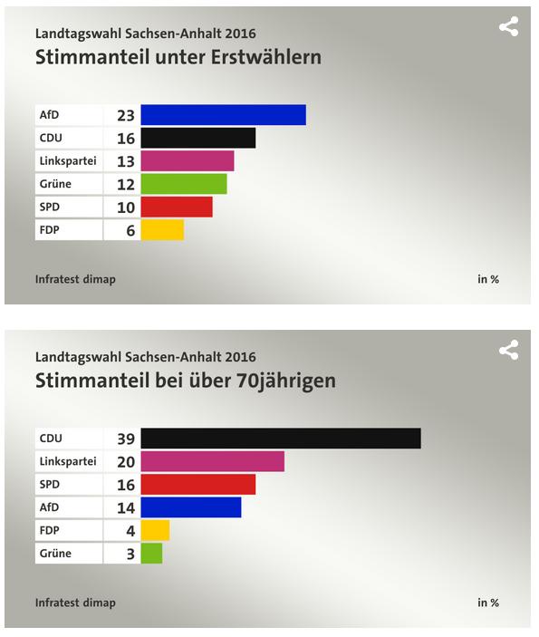 Fyrstegongsveljarane strøymer til AfD, medan 70-åringane klamrar seg til Merkel sitt CDU.