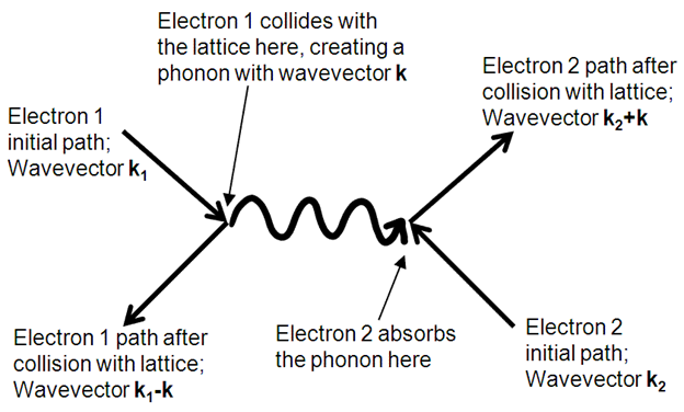 Figure 2. Example of interaction between phonons and electrons in the crystal lattice.