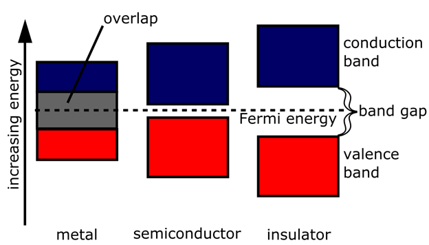 Figure 3. Metals, semiconductors and insulators are distinguished from each others by their band structures.