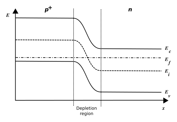 Figure 5. Alignment of Fermi levels across a PN junction.