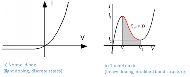 Figure 6. Characteristics of a normal diode (left), compared to a tunnel diode (right).