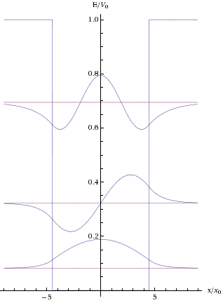 "Figure 7. Examples of standing waves for a particle trapped within a potential well. The waves are in the middle with the boundaries of the well to the left and the right. Due to the tunnelling effect, the waves are able to extend into the ""walls"" of the potential well."