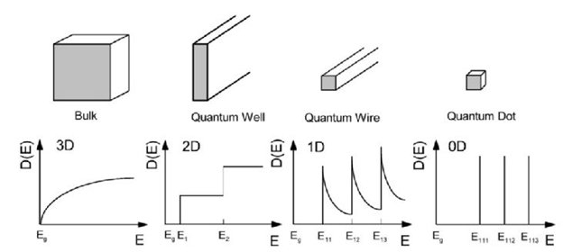 Figure 8. Schematic diagram illustrating the representation of the electronic density of states depending on dimensionality.