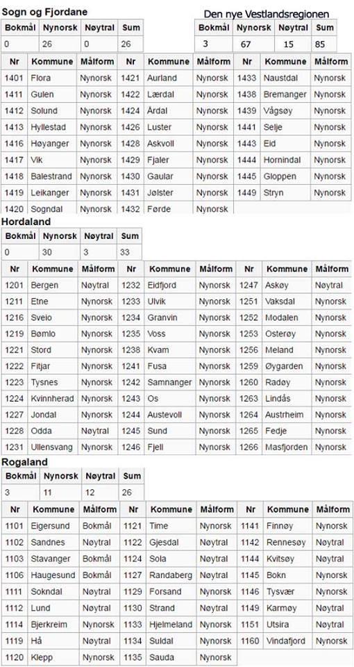 67 nynorskkommunar, 15 nøytrale kommunar, 3 bokmålskommunar - og svaret på det er altso: Vestlandsregion på bokmål?